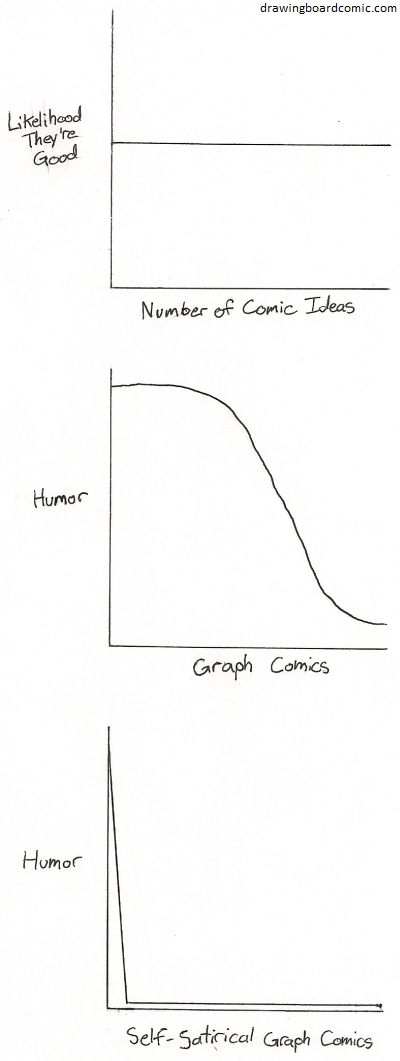All the graphs here apply to all the other graphs.